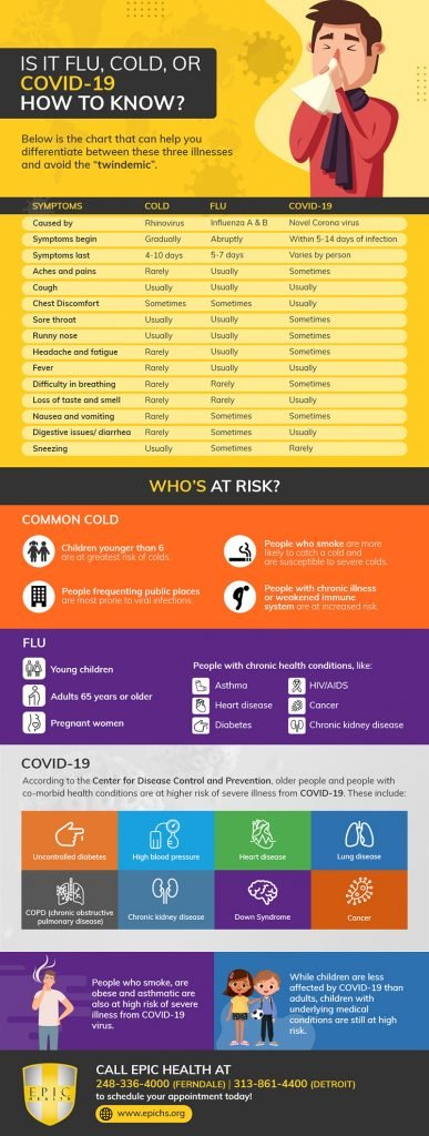 Cold, Flu or Covid 19 - Infographic