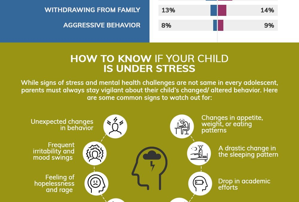 Coping with COVID-19: How to Take Care of Your Teens Mental Health