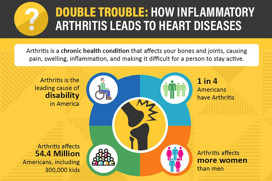 Double Trouble: How Inflammatory Arthritis Leads to Heart Diseases